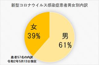5/15 男女別.png