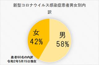 5/17 男女別.png
