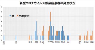 5/23 グラフ.png