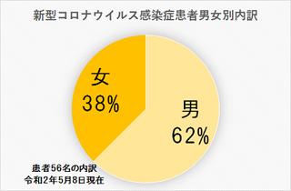 5/9 男女別.png