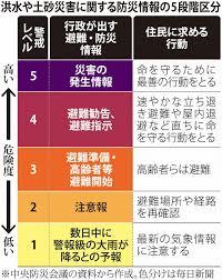 12/12 経過レベル.png