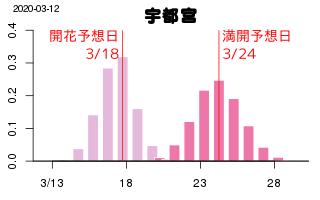 3/13 開花グラフ.png